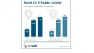 eBook Reader Markt 2013