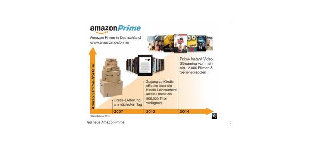 Amazon Prime und LOVEFILM verschmelzen